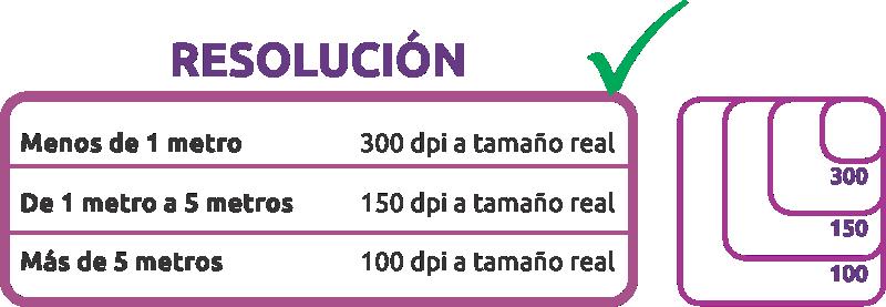 Tabla de resoluciones de impresión